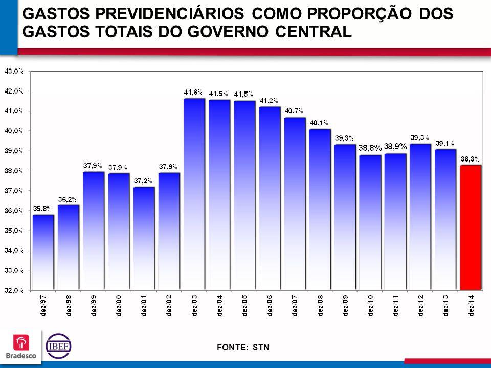 11 3 113113 113113 GASTOS PREVIDENCIÁRIOS COMO PROPORÇÃO DOS GASTOS TOTAIS DO GOVERNO CENTRAL FONTE: STN