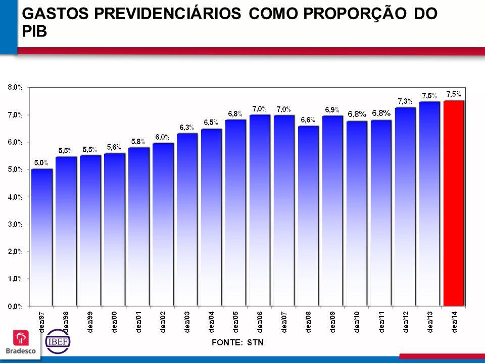 11 4 114114 114114 GASTOS PREVIDENCIÁRIOS COMO PROPORÇÃO DO PIB FONTE: STN