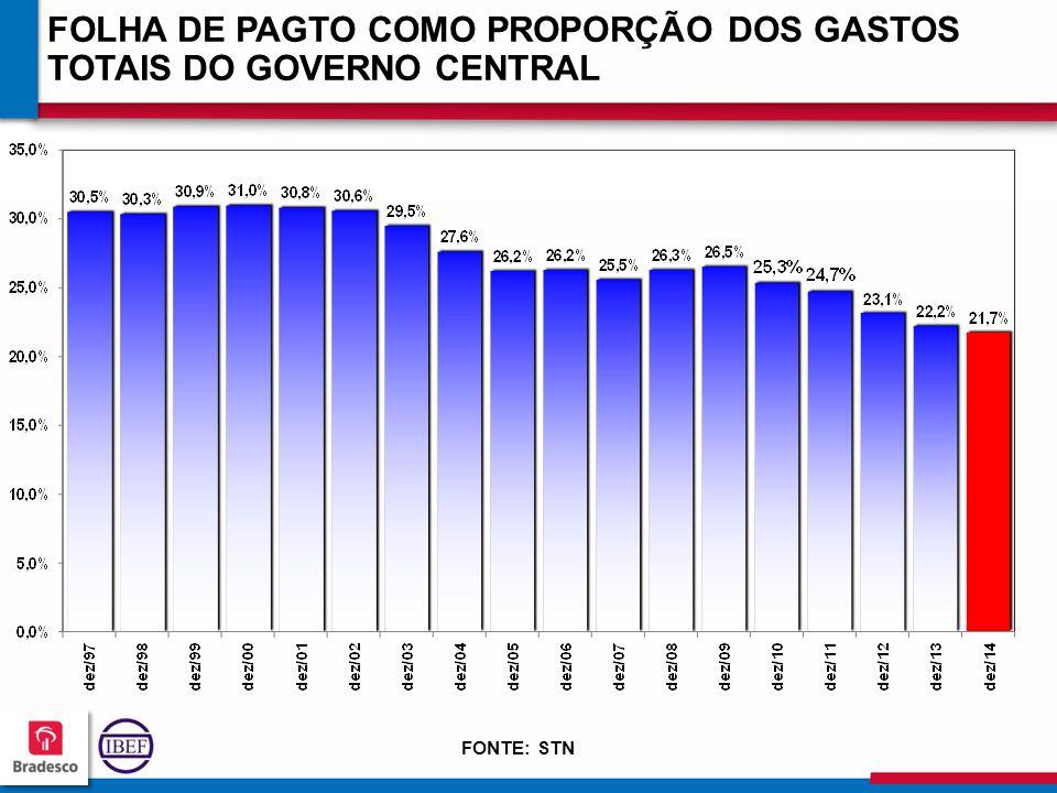 11 5 115115 115115 FOLHA DE PAGTO COMO PROPORÇÃO DOS GASTOS TOTAIS DO GOVERNO CENTRAL FONTE: STN