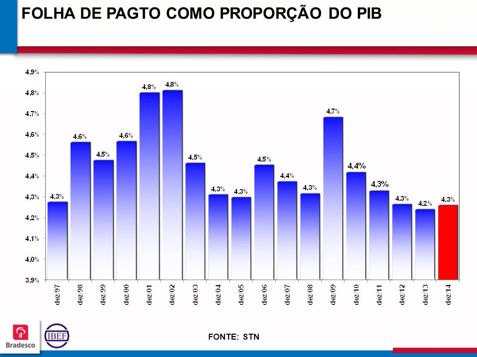 11 6 116116 116116 FOLHA DE PAGTO COMO PROPORÇÃO DO PIB FONTE: STN