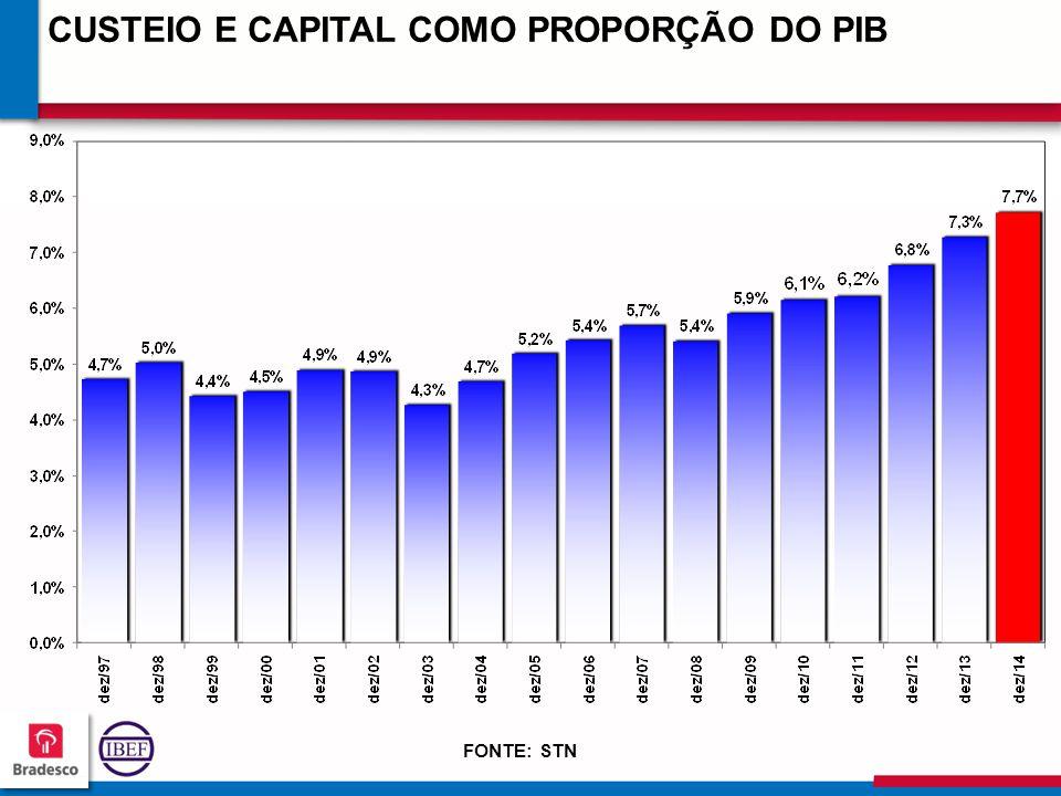 11 8 118118 118118 CUSTEIO E CAPITAL COMO PROPORÇÃO DO PIB FONTE: STN