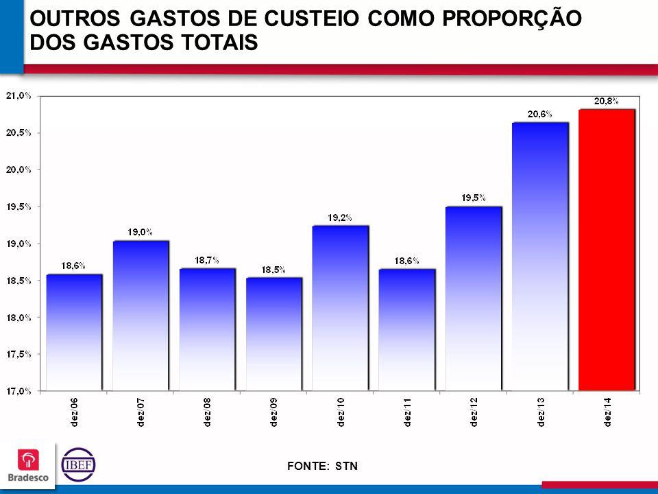11 9 119119 119119 OUTROS GASTOS DE CUSTEIO COMO PROPORÇÃO DOS GASTOS TOTAIS FONTE: STN