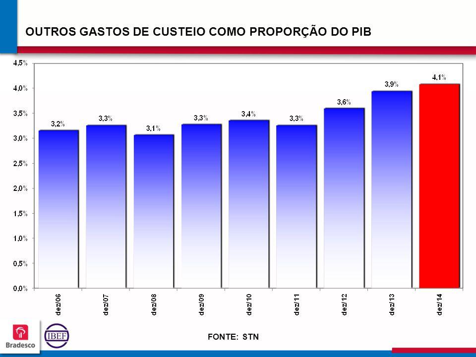 12 0 120120 120120 OUTROS GASTOS DE CUSTEIO COMO PROPORÇÃO DO PIB FONTE: STN