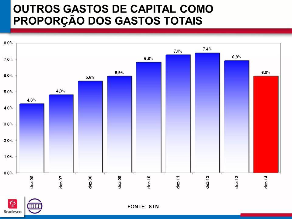 12 1 121121 121121 OUTROS GASTOS DE CAPITAL COMO PROPORÇÃO DOS GASTOS TOTAIS FONTE: STN