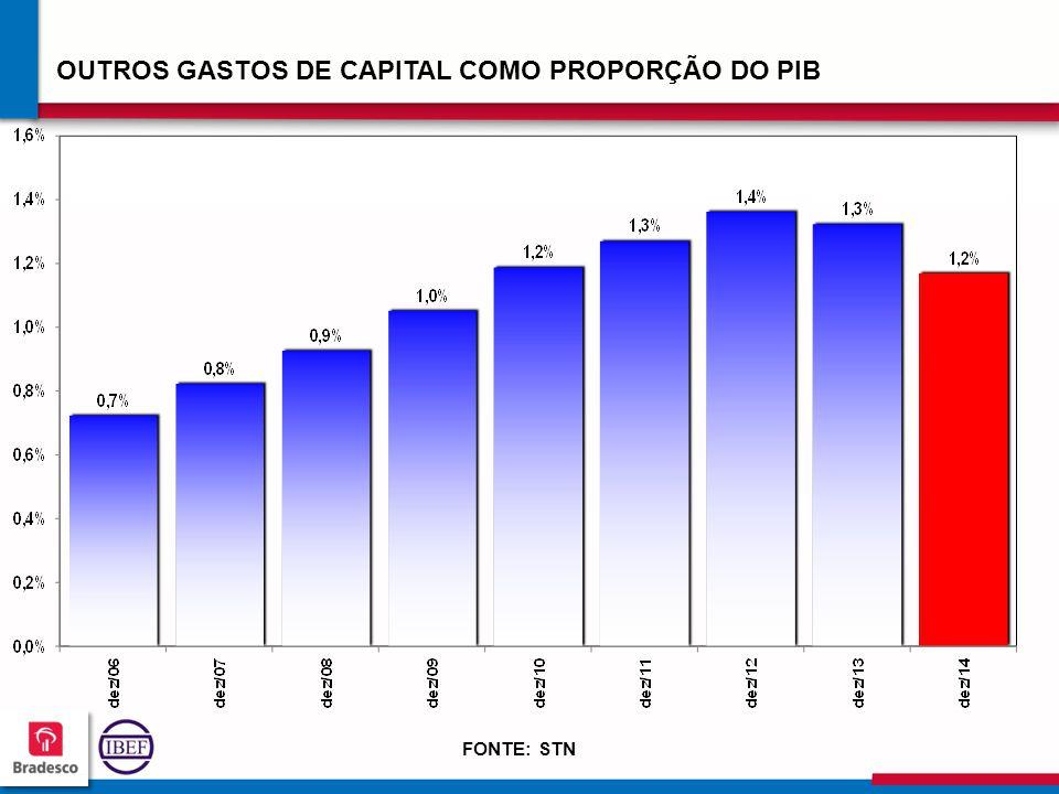 12 2 122122 122122 OUTROS GASTOS DE CAPITAL COMO PROPORÇÃO DO PIB FONTE: STN