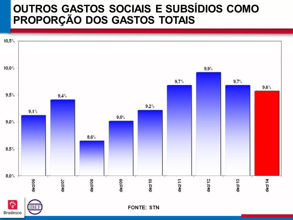 12 3 123123 123123 OUTROS GASTOS SOCIAIS E SUBSÍDIOS COMO PROPORÇÃO DOS GASTOS TOTAIS FONTE: STN