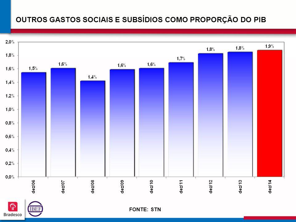 12 4 124124 124124 OUTROS GASTOS SOCIAIS E SUBSÍDIOS COMO PROPORÇÃO DO PIB FONTE: STN
