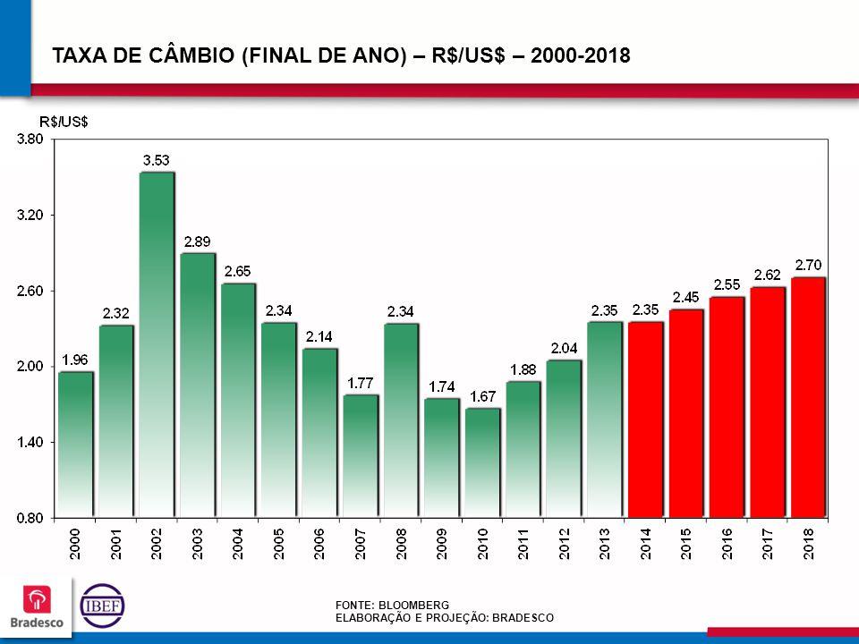 12 7 127127 127127 TAXA DE CÂMBIO (FINAL DE ANO) – R$/US$ – 2000-2018 FONTE: BLOOMBERG ELABORAÇÃO E PROJEÇÃO: BRADESCO