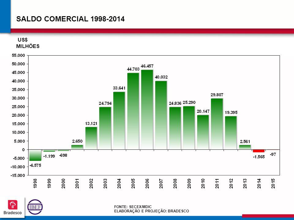12 9 129129 129129 FONTE: SECEX/MDIC ELABORAÇÃO E PROJEÇÃO: BRADESCO SALDO COMERCIAL 1998-2014 US$ MILHÕES