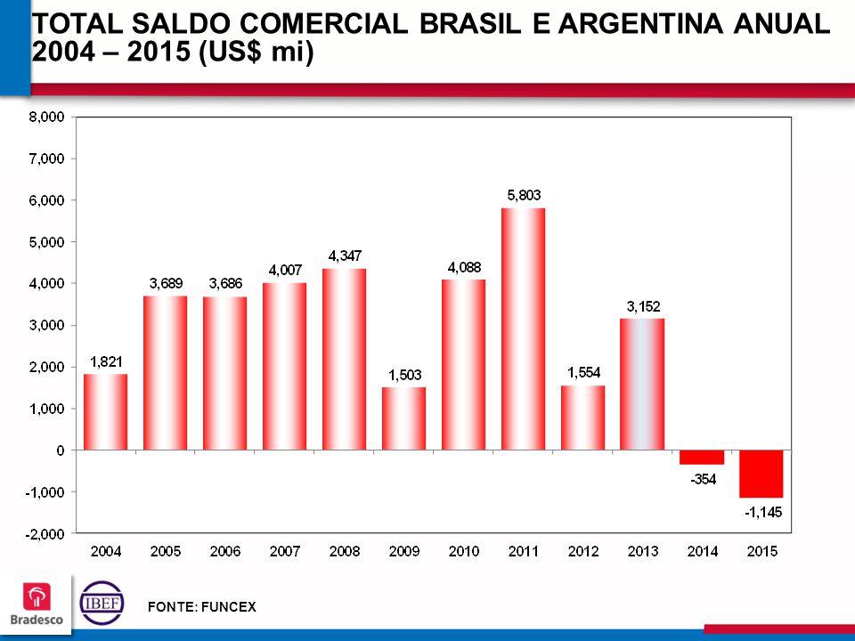 13 0 130130 130130 TOTAL SALDO COMERCIAL BRASIL E ARGENTINA ANUAL 2004 – 2015 (US$ mi) FONTE: FUNCEX