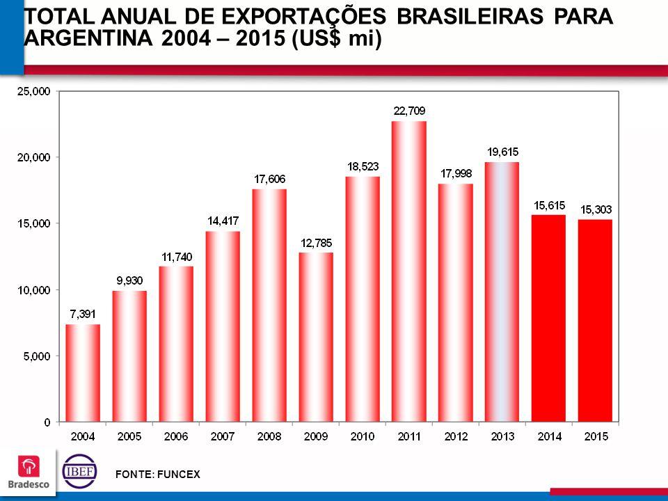 13 1 131131 131131 TOTAL ANUAL DE EXPORTAÇÕES BRASILEIRAS PARA ARGENTINA 2004 – 2015 (US$ mi) FONTE: FUNCEX