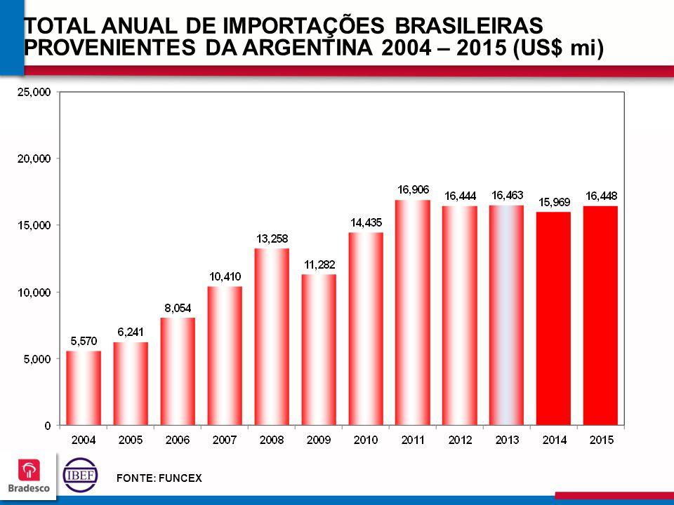 13 2 132132 132132 TOTAL ANUAL DE IMPORTAÇÕES BRASILEIRAS PROVENIENTES DA ARGENTINA 2004 – 2015 (US$ mi) FONTE: FUNCEX