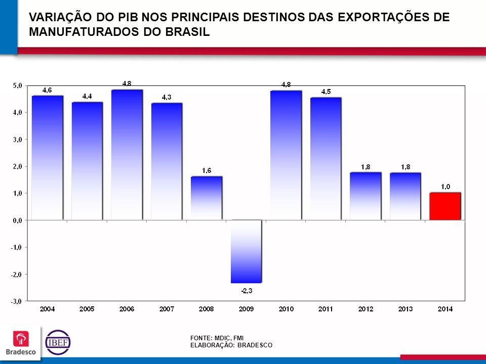 13 3 133133 133133 VARIAÇÃO DO PIB NOS PRINCIPAIS DESTINOS DAS EXPORTAÇÕES DE MANUFATURADOS DO BRASIL FONTE: MDIC, FMI ELABORAÇÃO: BRADESCO
