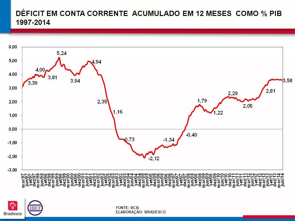 13 4 134134 134134 DÉFICIT EM CONTA CORRENTE ACUMULADO EM 12 MESES COMO % PIB 1997-2014 FONTE: BCB ELABORAÇÃO: BRADESCO
