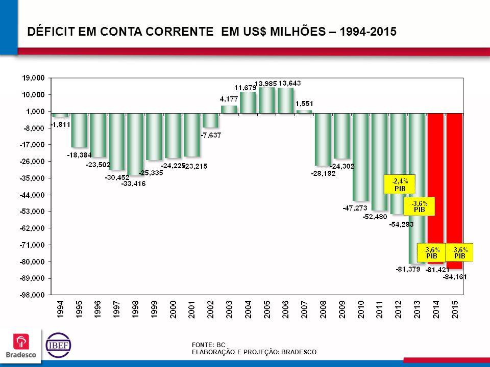 13 5 135135 135135 DÉFICIT EM CONTA CORRENTE EM US$ MILHÕES – 1994-2015 FONTE: BC ELABORAÇÃO E PROJEÇÃO: BRADESCO