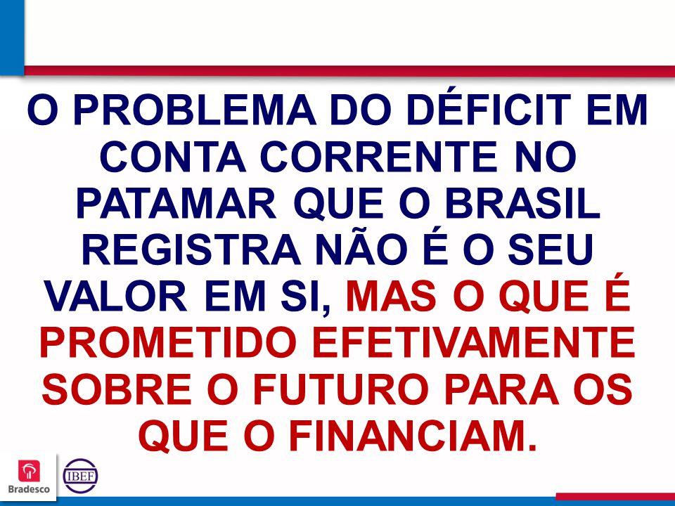 13 6 136136 136136 O PROBLEMA DO DÉFICIT EM CONTA CORRENTE NO PATAMAR QUE O BRASIL REGISTRA NÃO É O SEU VALOR EM SI, MAS O QUE É PROMETIDO EFETIVAMENTE SOBRE O FUTURO PARA OS QUE O FINANCIAM.