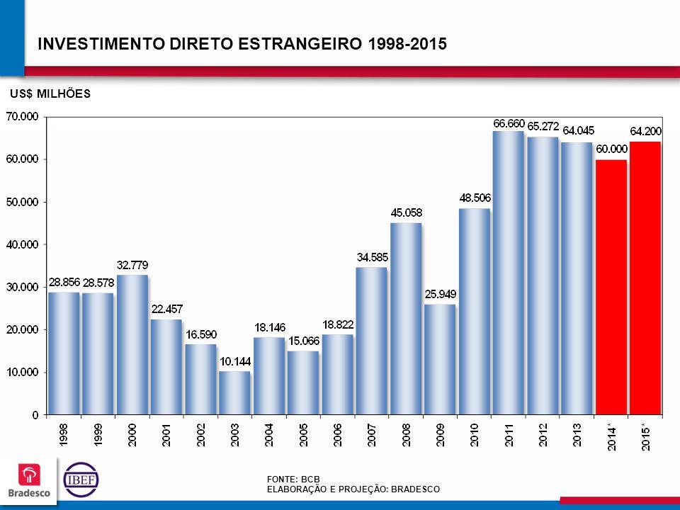 13 7 137137 137137 INVESTIMENTO DIRETO ESTRANGEIRO 1998-2015 FONTE: BCB ELABORAÇÃO E PROJEÇÃO: BRADESCO US$ MILHÕES