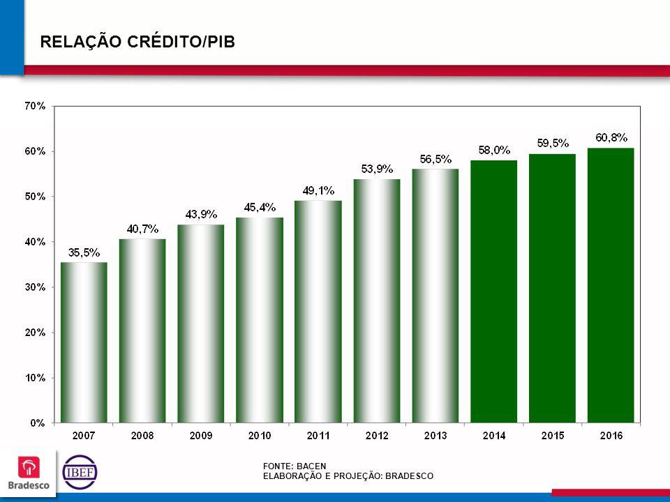 15 4 154154 154154 RELAÇÃO CRÉDITO/PIB FONTE: BACEN ELABORAÇÃO E PROJEÇÃO: BRADESCO