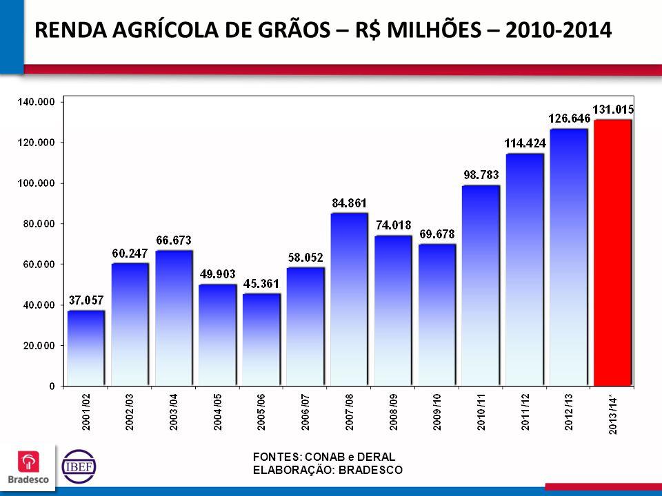 16 7 167167 167167 FONTES: CONAB e DERAL ELABORAÇÃO: BRADESCO RENDA AGRÍCOLA DE GRÃOS – R$ MILHÕES – 2010-2014