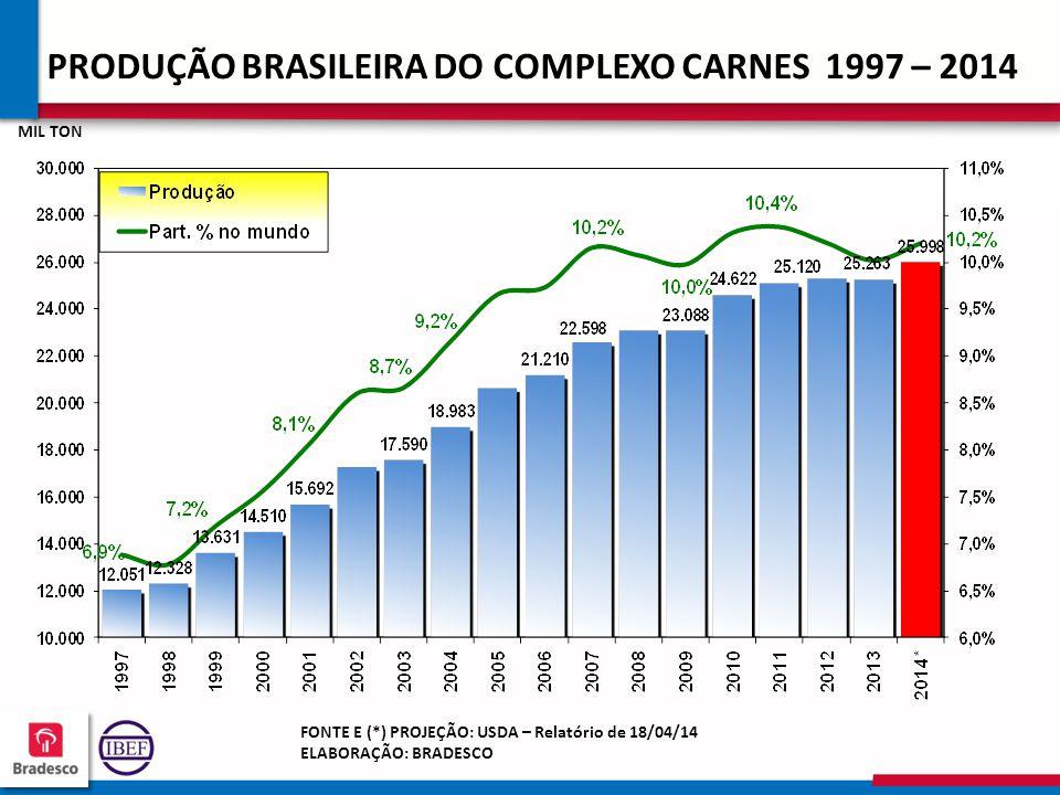 16 8 168168 168168 PRODUÇÃO BRASILEIRA DO COMPLEXO CARNES 1997 – 2014 MIL TON FONTE E (*) PROJEÇÃO: USDA – Relatório de 18/04/14 ELABORAÇÃO: BRADESCO