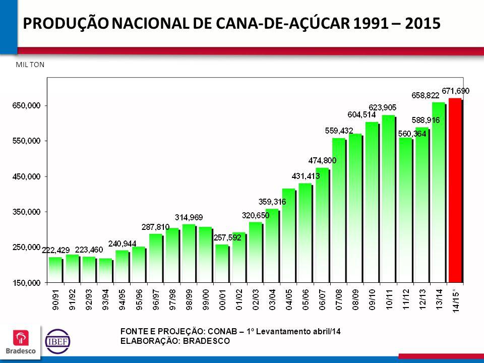 16 9 169169 169169 PRODUÇÃO NACIONAL DE CANA-DE-AÇÚCAR 1991 – 2015 MIL TON FONTE E PROJEÇÃO: CONAB – 1º Levantamento abril/14 ELABORAÇÃO: BRADESCO