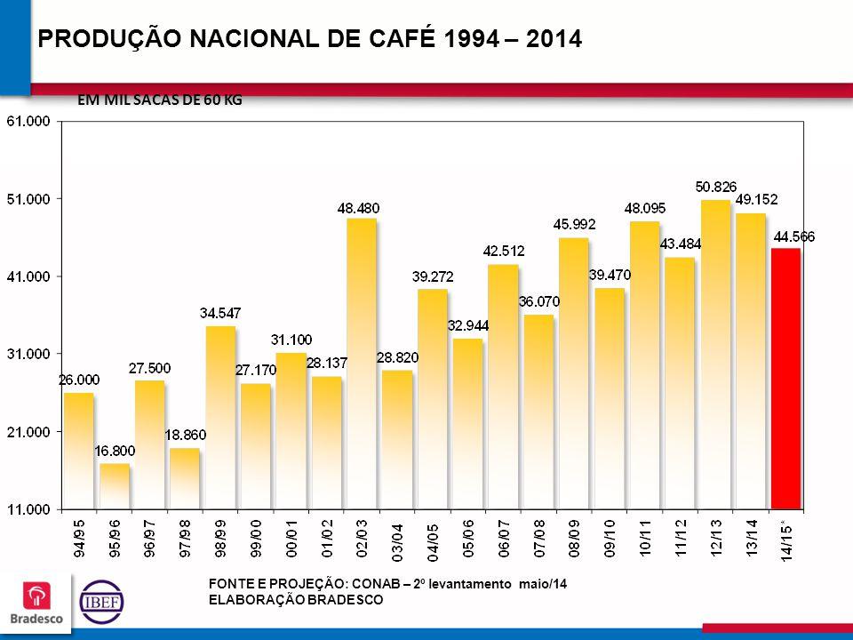 17 0 170170 170170 PRODUÇÃO NACIONAL DE CAFÉ 1994 – 2014 (*) Projeção EM MIL SACAS DE 60 KG FONTE E PROJEÇÃO: CONAB – 2º levantamento maio/14 ELABORAÇÃO BRADESCO