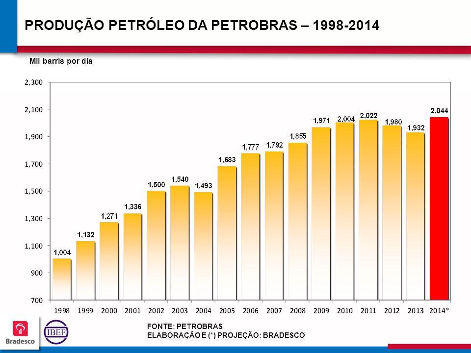 17 3 173173 173173 PRODUÇÃO PETRÓLEO DA PETROBRAS – 1998-2014 FONTE: PETROBRAS ELABORAÇÃO E (*) PROJEÇÃO: BRADESCO Mil barris por dia