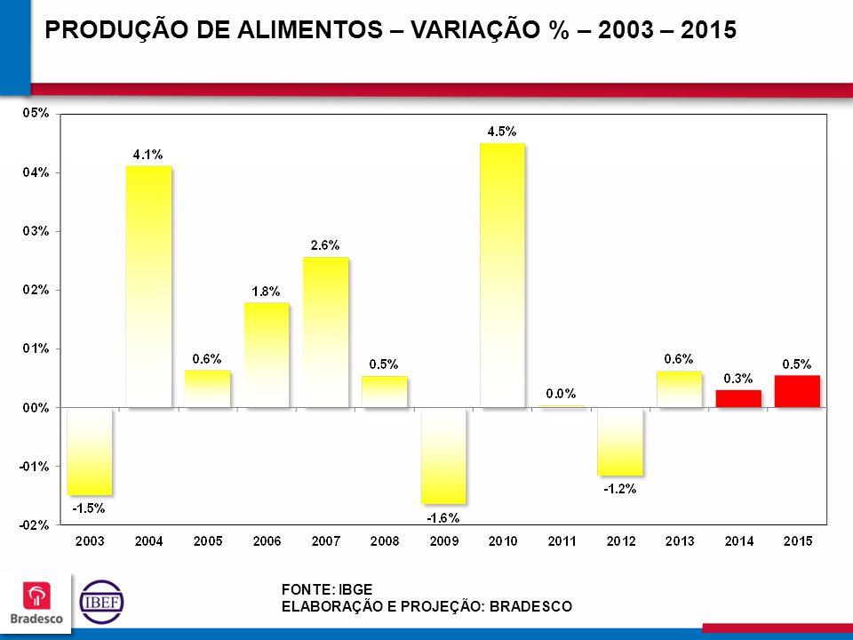 17 8 178178 178178 PRODUÇÃO DE ALIMENTOS – VARIAÇÃO % – 2003 – 2015 FONTE: IBGE ELABORAÇÃO E PROJEÇÃO: BRADESCO