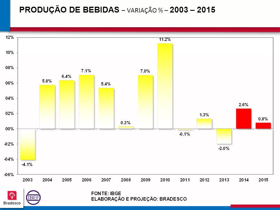 17 9 179179 179179 PRODUÇÃO DE BEBIDAS – VARIAÇÃO % – 2003 – 2015 FONTE: IBGE ELABORAÇÃO E PROJEÇÃO: BRADESCO
