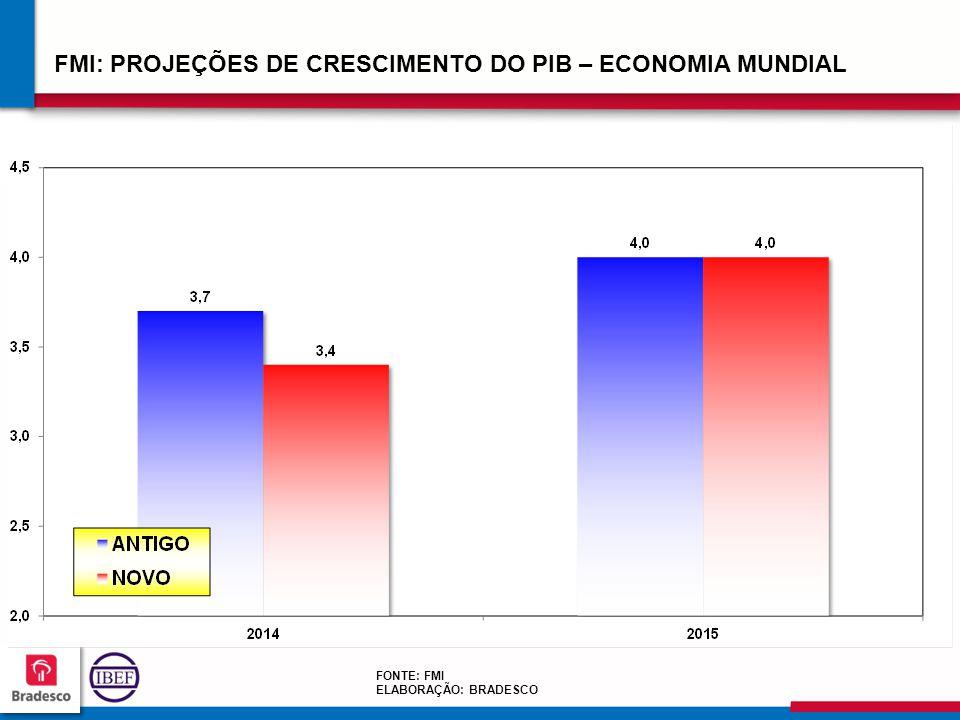 181818 1818 FMI: PROJEÇÕES DE CRESCIMENTO DO PIB – ECONOMIA MUNDIAL FONTE: FMI ELABORAÇÃO: BRADESCO