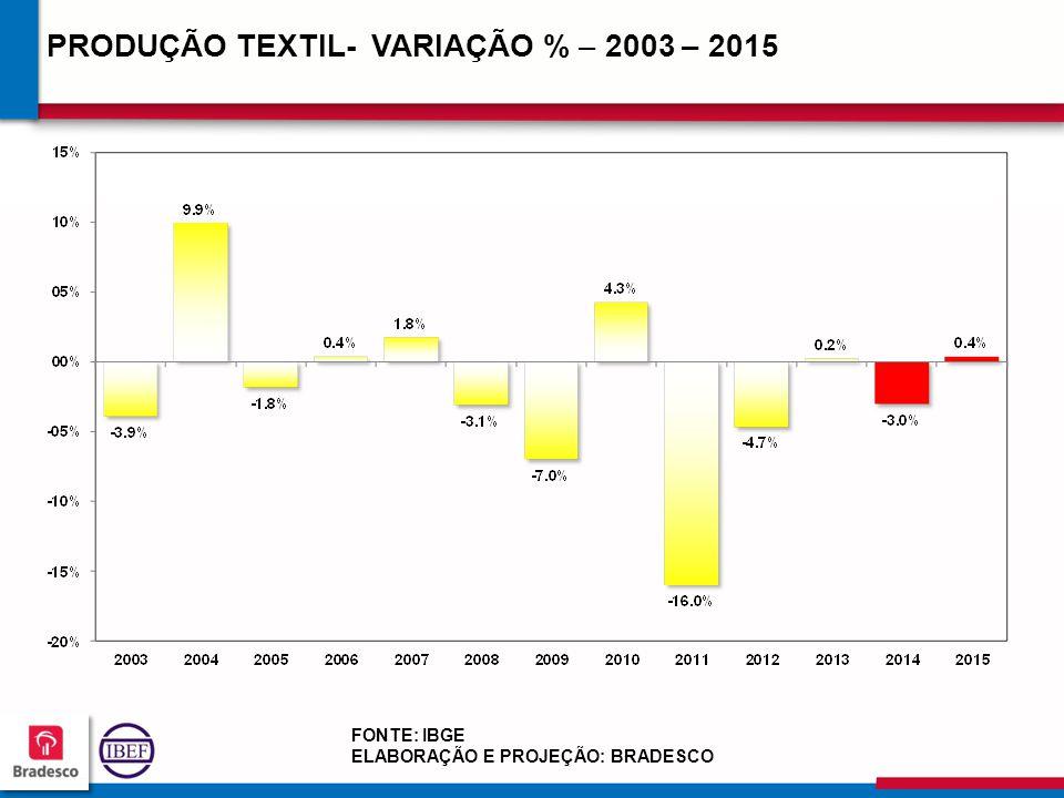 18 2 182182 182182 PRODUÇÃO TEXTIL- VARIAÇÃO % – 2003 – 2015 FONTE: IBGE ELABORAÇÃO E PROJEÇÃO: BRADESCO