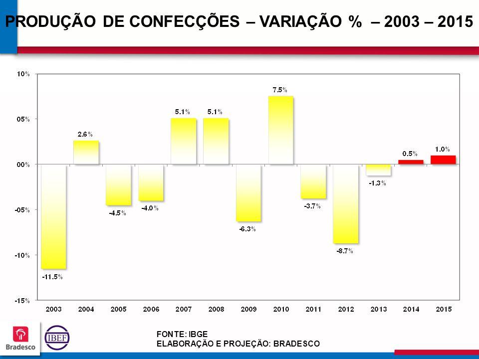18 3 183183 183183 PRODUÇÃO DE CONFECÇÕES – VARIAÇÃO % – 2003 – 2015 FONTE: IBGE ELABORAÇÃO E PROJEÇÃO: BRADESCO