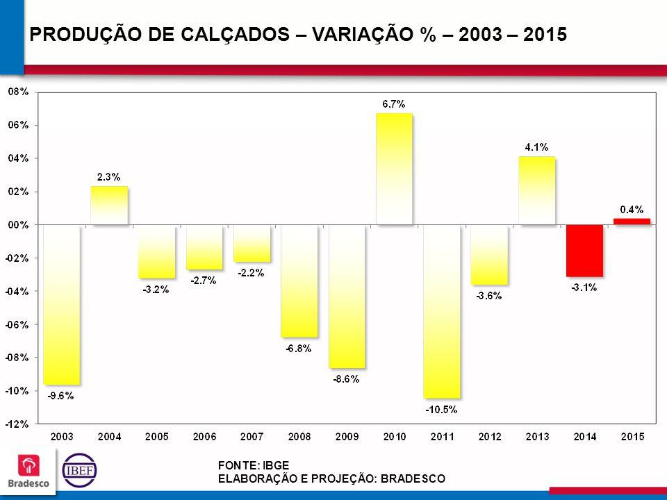 18 4 184184 184184 PRODUÇÃO DE CALÇADOS – VARIAÇÃO % – 2003 – 2015 FONTE: IBGE ELABORAÇÃO E PROJEÇÃO: BRADESCO