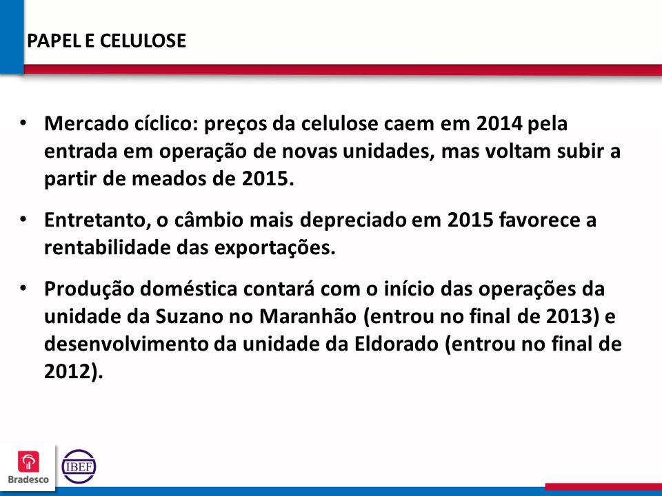 18 6 186186 186186 PAPEL E CELULOSE Mercado cíclico: preços da celulose caem em 2014 pela entrada em operação de novas unidades, mas voltam subir a partir de meados de 2015.
