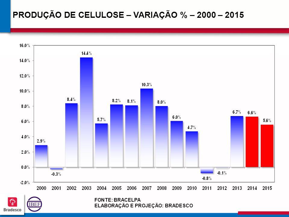 18 7 187187 187187 PRODUÇÃO DE CELULOSE – VARIAÇÃO % – 2000 – 2015 FONTE: BRACELPA ELABORAÇÃO E PROJEÇÃO: BRADESCO
