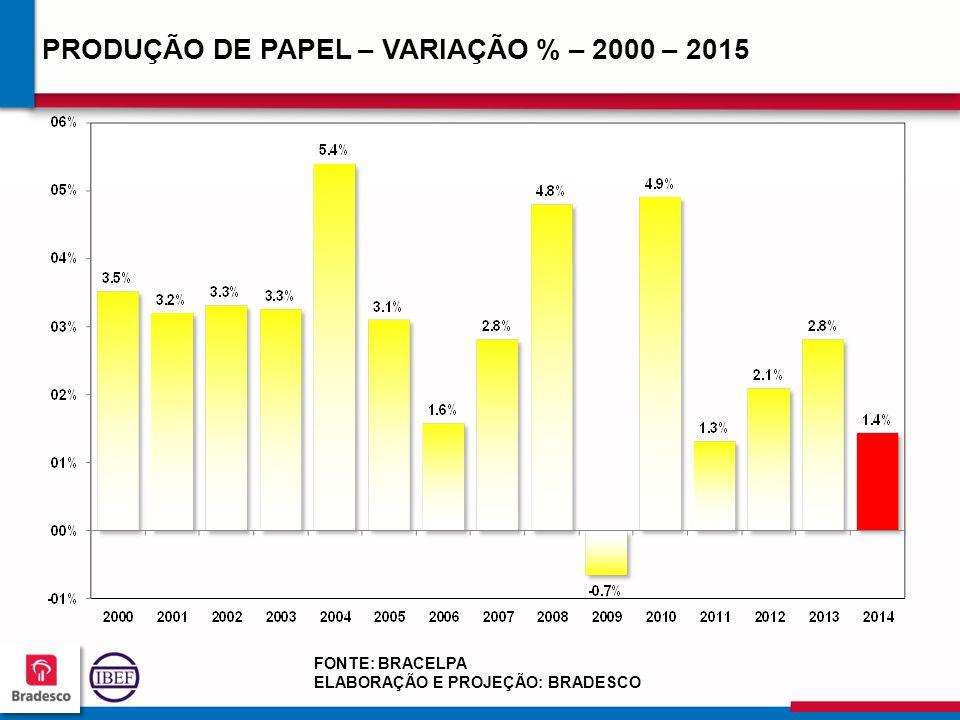 18 8 188188 188188 PRODUÇÃO DE PAPEL – VARIAÇÃO % – 2000 – 2015 FONTE: BRACELPA ELABORAÇÃO E PROJEÇÃO: BRADESCO