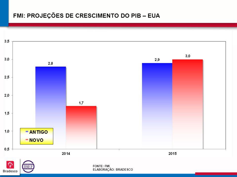 191919 1919 FMI: PROJEÇÕES DE CRESCIMENTO DO PIB – EUA FONTE: FMI ELABORAÇÃO: BRADESCO