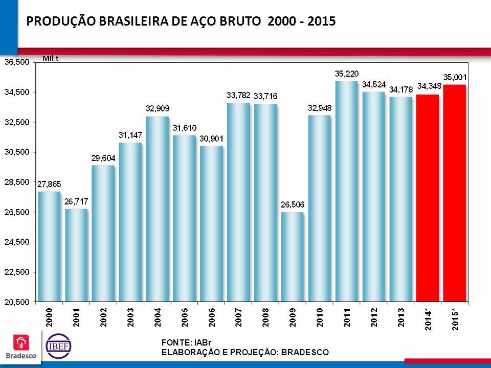 19 1 191191 191191 PRODUÇÃO BRASILEIRA DE AÇO BRUTO 2000 - 2015 Mil t FONTE: IABr ELABORAÇÃO E PROJEÇÃO: BRADESCO