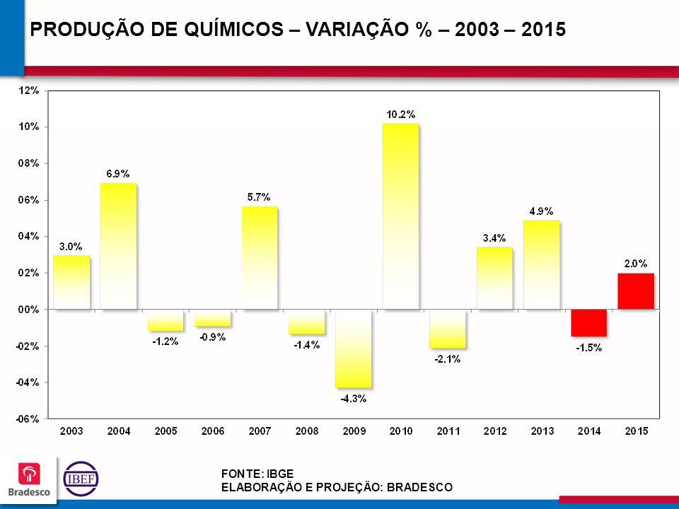 19 4 194194 194194 PRODUÇÃO DE QUÍMICOS – VARIAÇÃO % – 2003 – 2015 FONTE: IBGE ELABORAÇÃO E PROJEÇÃO: BRADESCO