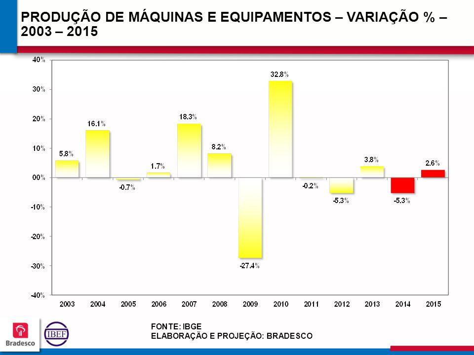 19 7 197197 197197 PRODUÇÃO DE MÁQUINAS E EQUIPAMENTOS – VARIAÇÃO % – 2003 – 2015 FONTE: IBGE ELABORAÇÃO E PROJEÇÃO: BRADESCO