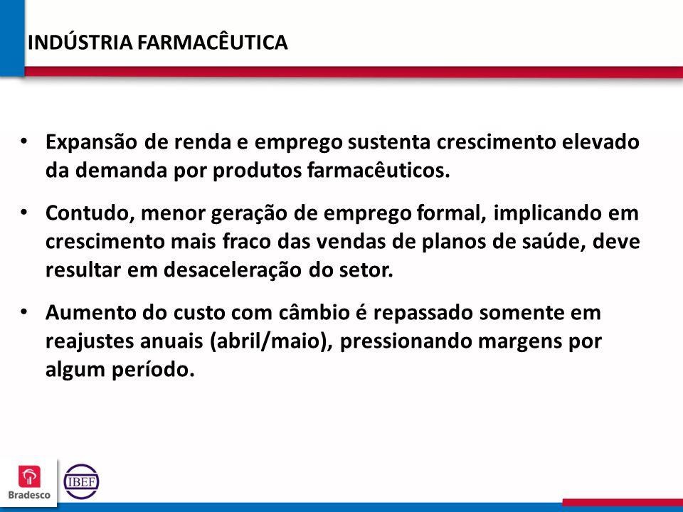 19 9 199199 199199 INDÚSTRIA FARMACÊUTICA Expansão de renda e emprego sustenta crescimento elevado da demanda por produtos farmacêuticos. Contudo, men