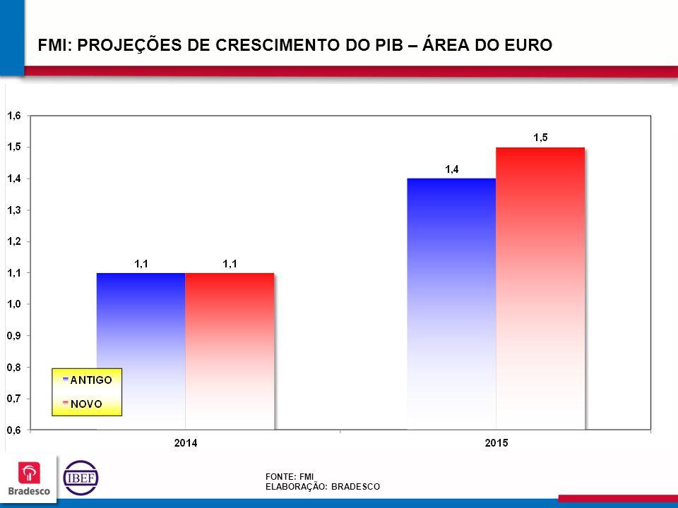 202020 2020 FMI: PROJEÇÕES DE CRESCIMENTO DO PIB – ÁREA DO EURO FONTE: FMI ELABORAÇÃO: BRADESCO