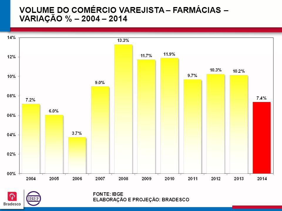 20 0 200200 200200 VOLUME DO COMÉRCIO VAREJISTA – FARMÁCIAS – VARIAÇÃO % – 2004 – 2014 FONTE: IBGE ELABORAÇÃO E PROJEÇÃO: BRADESCO