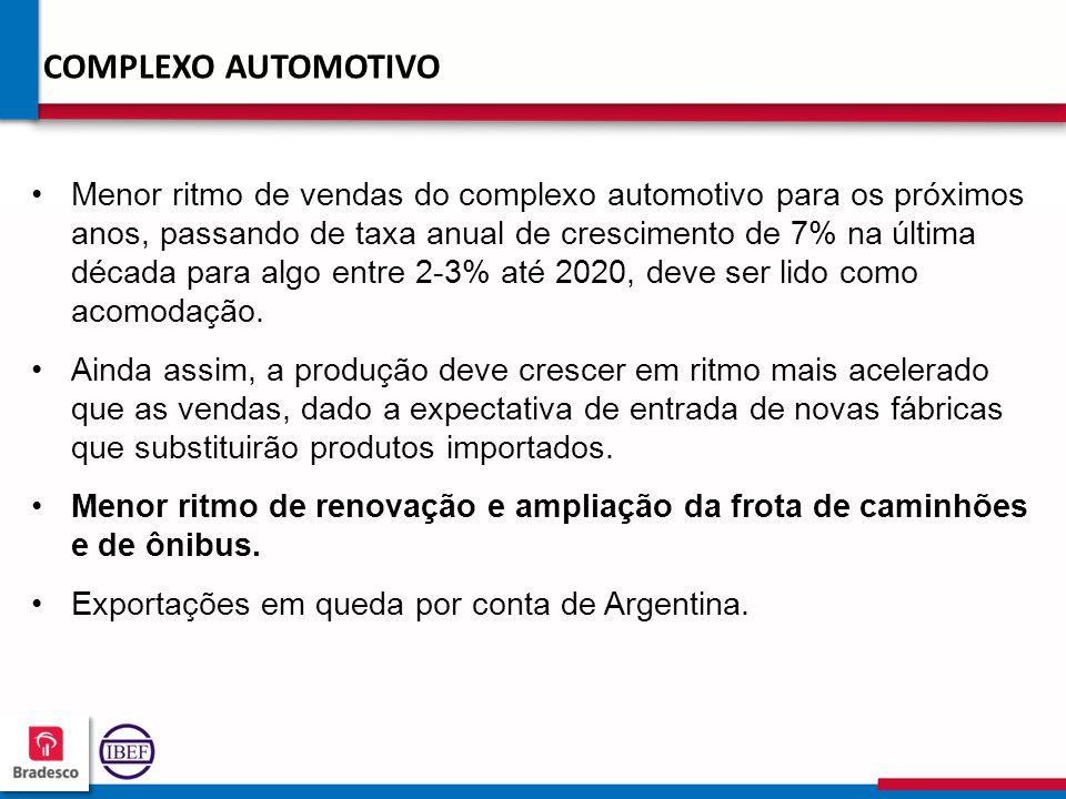 20 2 202202 202202 COMPLEXO AUTOMOTIVO Menor ritmo de vendas do complexo automotivo para os próximos anos, passando de taxa anual de crescimento de 7% na última década para algo entre 2-3% até 2020, deve ser lido como acomodação.