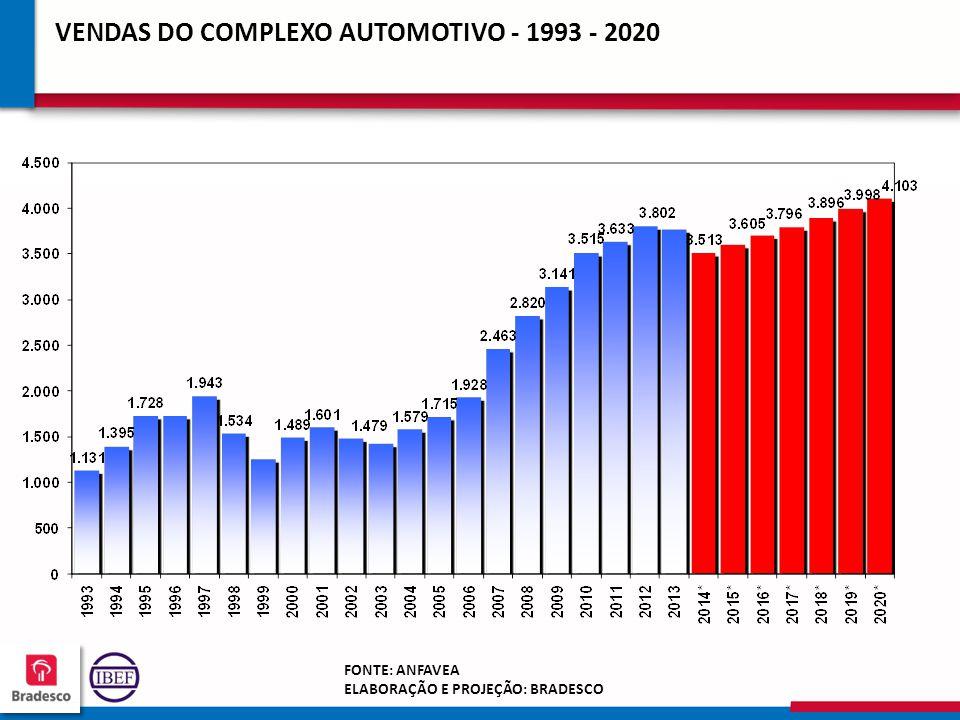 20 3 203203 203203 VENDAS DO COMPLEXO AUTOMOTIVO - 1993 - 2020 * Projeção FONTE: ANFAVEA ELABORAÇÃO E PROJEÇÃO: BRADESCO
