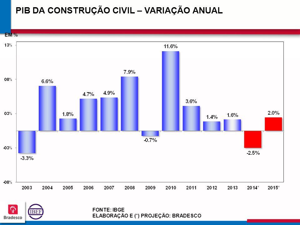 20 6 206206 206206 FONTE: IBGE ELABORAÇÃO E (*) PROJEÇÃO: BRADESCO PIB DA CONSTRUÇÃO CIVIL – VARIAÇÃO ANUAL EM %