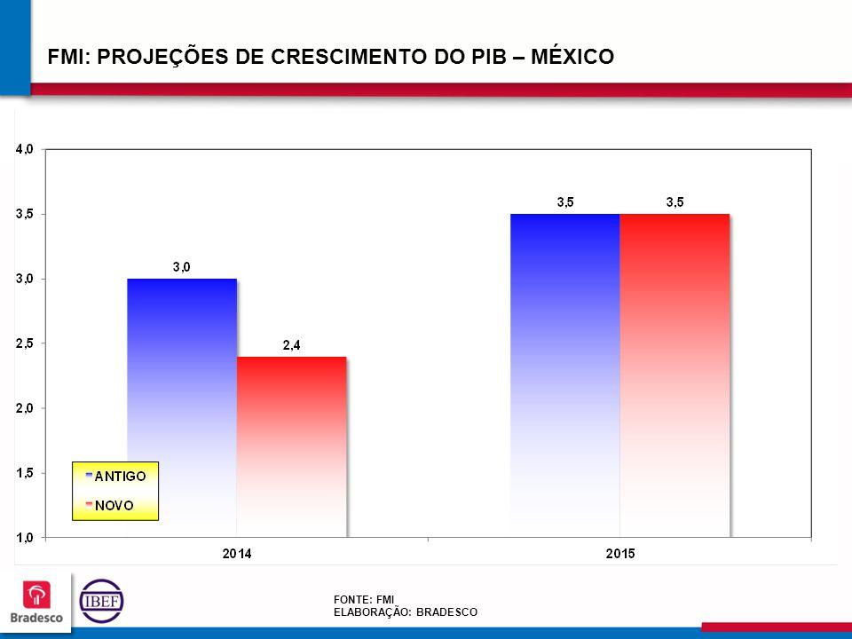 212121 2121 FMI: PROJEÇÕES DE CRESCIMENTO DO PIB – MÉXICO FONTE: FMI ELABORAÇÃO: BRADESCO