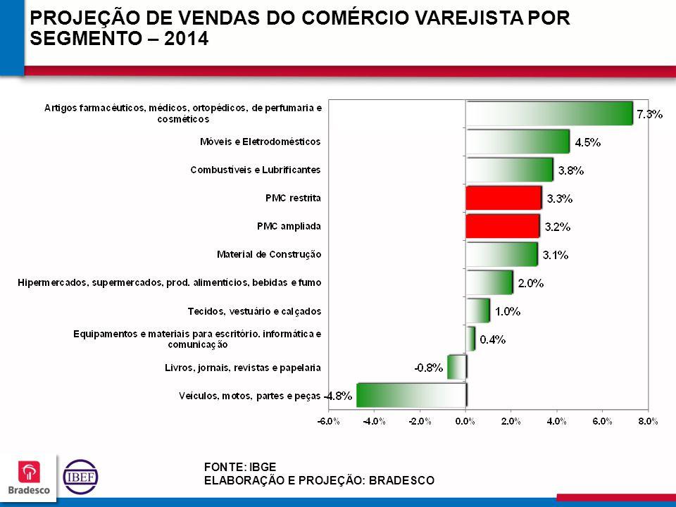 21 0 210210 210210 PROJEÇÃO DE VENDAS DO COMÉRCIO VAREJISTA POR SEGMENTO – 2014 FONTE: IBGE ELABORAÇÃO E PROJEÇÃO: BRADESCO