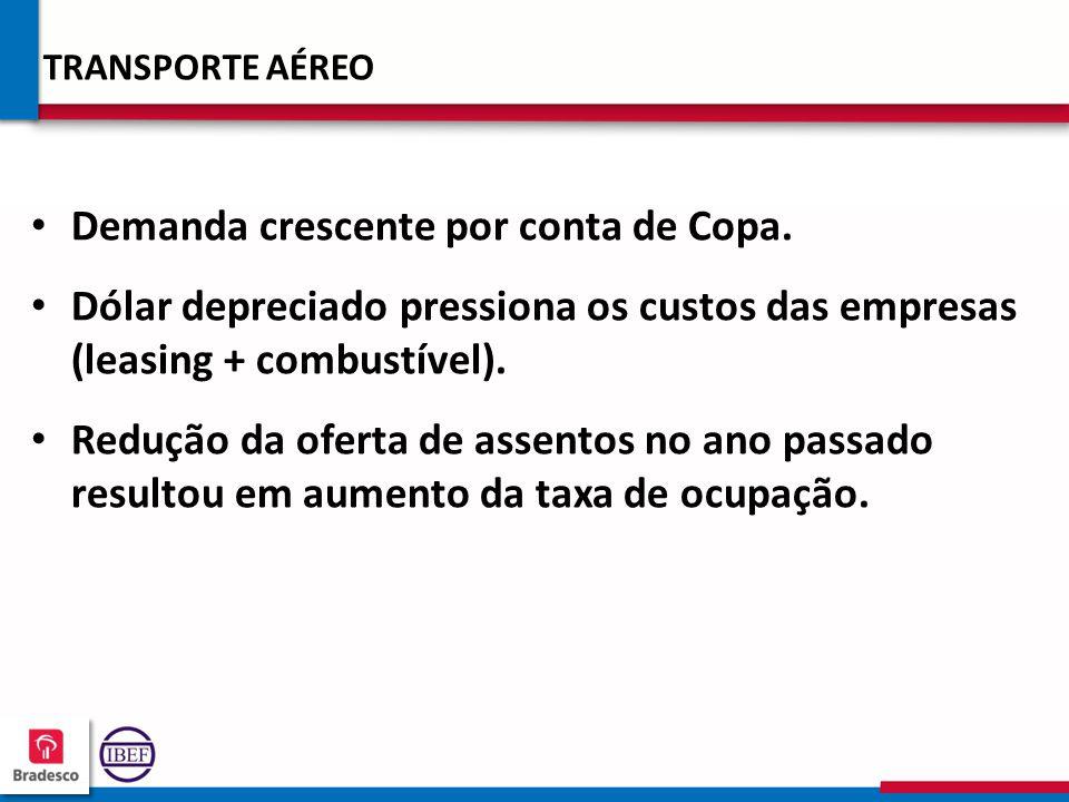 21 2 212212 212212 TRANSPORTE AÉREO Demanda crescente por conta de Copa. Dólar depreciado pressiona os custos das empresas (leasing + combustível). Re