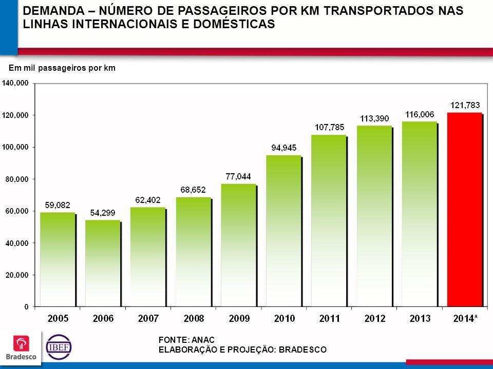 21 3 213213 213213 DEMANDA – NÚMERO DE PASSAGEIROS POR KM TRANSPORTADOS NAS LINHAS INTERNACIONAIS E DOMÉSTICAS FONTE: ANAC ELABORAÇÃO E PROJEÇÃO: BRADESCO Em mil passageiros por km